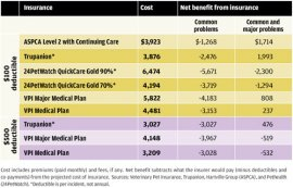 Net benefits of pet insurance from nine policies
